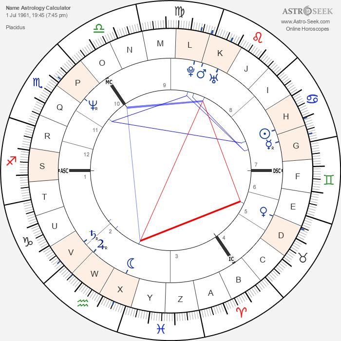 horoscope-synastry-chart8name-700__name_astrology_calculator_1-7-1961_19-45